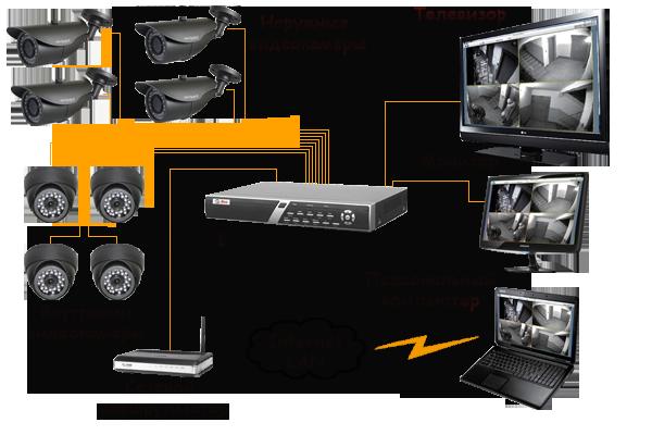 Комплект видеонаблюдения на базе видеорегистраторов