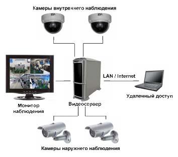 Система видеонаблюдения на базе ПК-видеосерверов