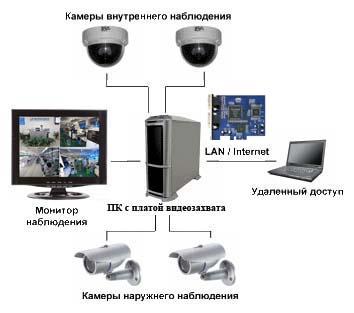 Система видеонаблюдения на базе ПК-видеосерверов.